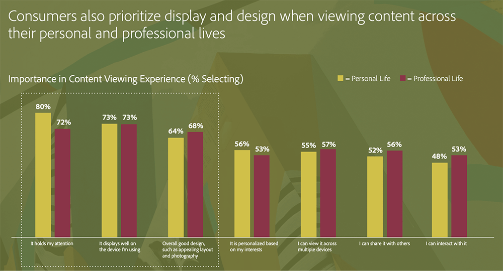 How good design enhances content marketing performance